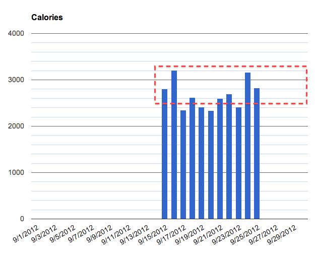 Project Bulk - calories