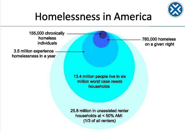 America_Homeless_Counts.jpg