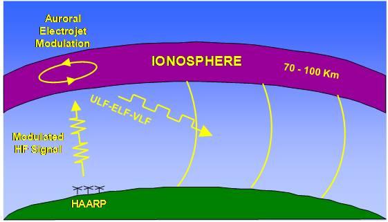 HAARP_Field_Ops_Diagram_BRIOCHE_1.jpeg