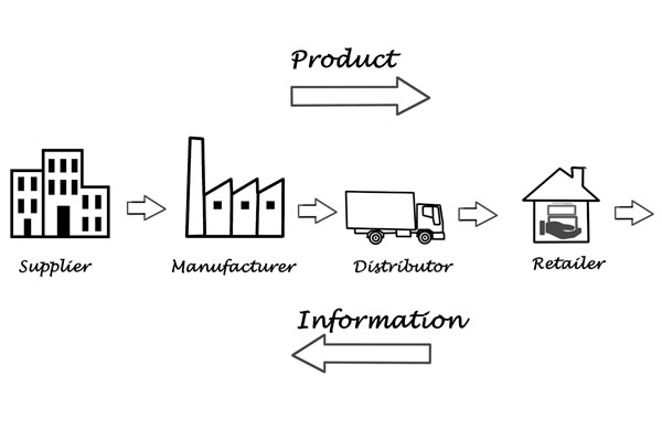 Field Trial: Supply Chain Development for Sanitation in