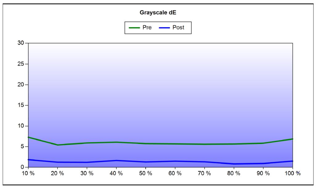 Optoma HD161X Grayscale dE