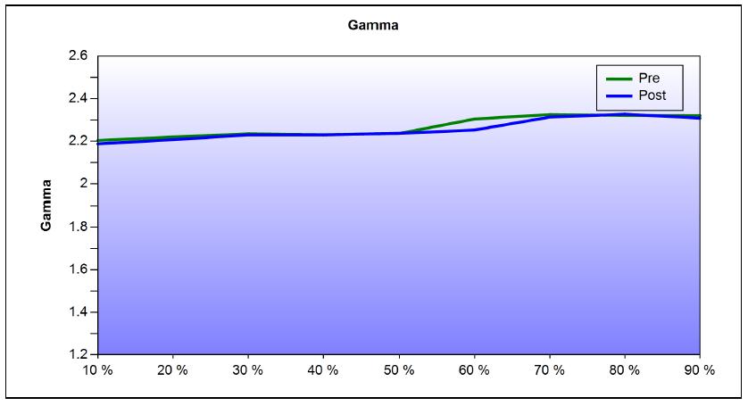 Epson EH-LS10000 DCI Calibration Gamma