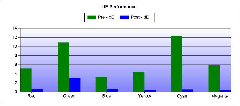Vivitek H1188 Calibration Colors deltaE