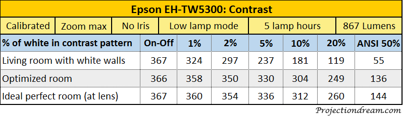 Epson EH-TW5300 Contrast table