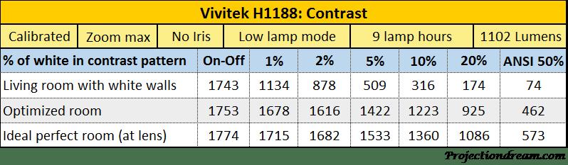 Vivitek H1188 Contrast table