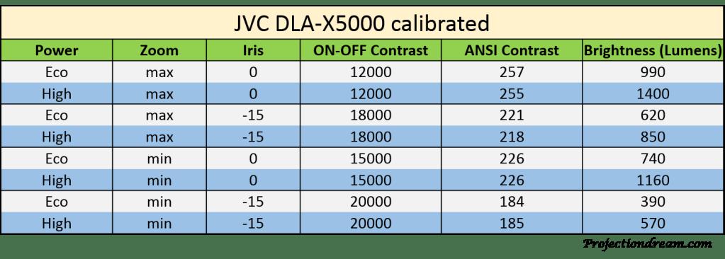 JVC DLA-X5000 Contrast Brightness