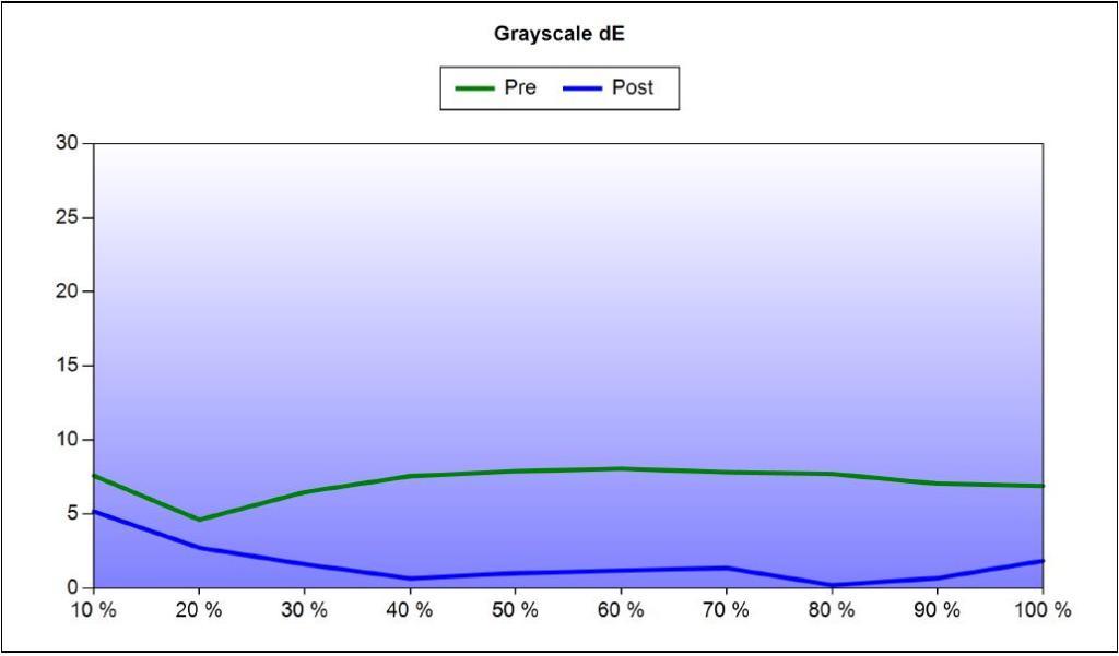 JVC DLA-X5000 Grayscale deltaE