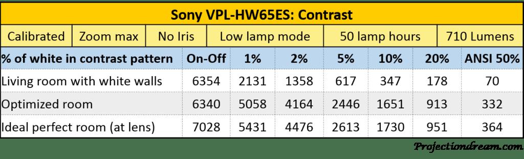 Sony VPL-HW65ES Contrast Table