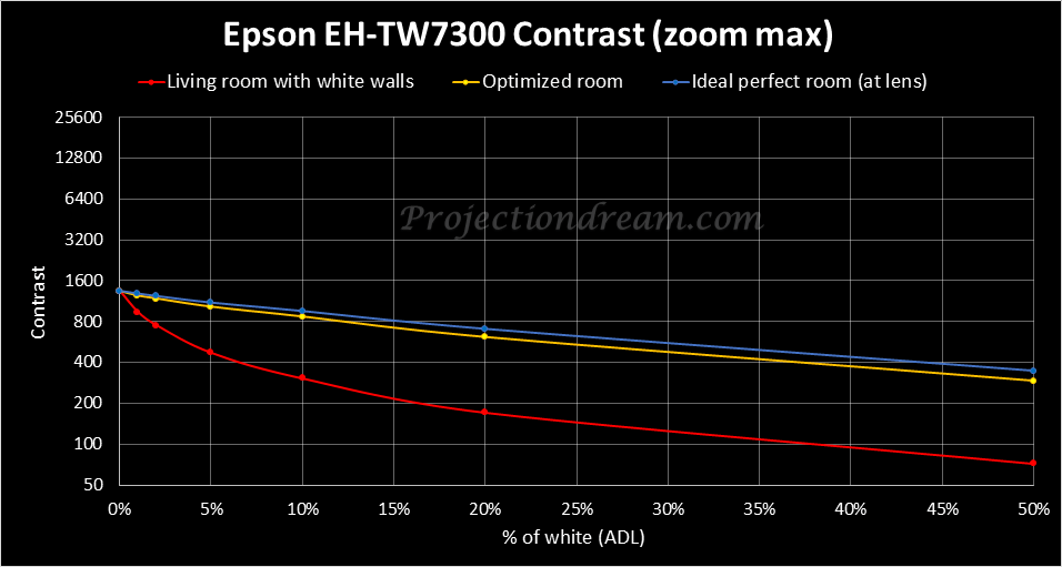 epson-eh-tw7300-contrast-curves
