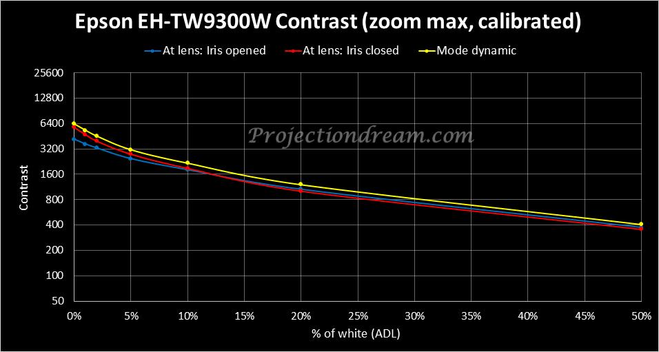 epson-eh-tw9300w-contrast-curves-iris