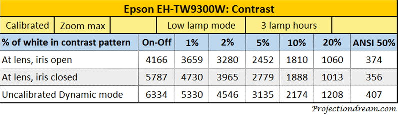 epson-eh-tw9300w-contrast-table-iris