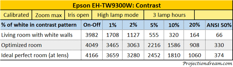 epson-eh-tw9300w-contrast-table