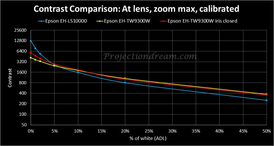 epson-eh-tw9300w-eh-ls10000-contrast-comparison