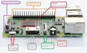 Getting Started With Raspberry Pi,Basics of Raspberry Pi,Raspberry Pi pinout,Raspberry Pi data sheet