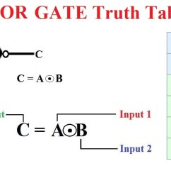 xnor gate is the complement of the xor gate the truth table schematic symbol and boolean expression of the xnor gate is as shown in the following figure  [ 1274 x 623 Pixel ]