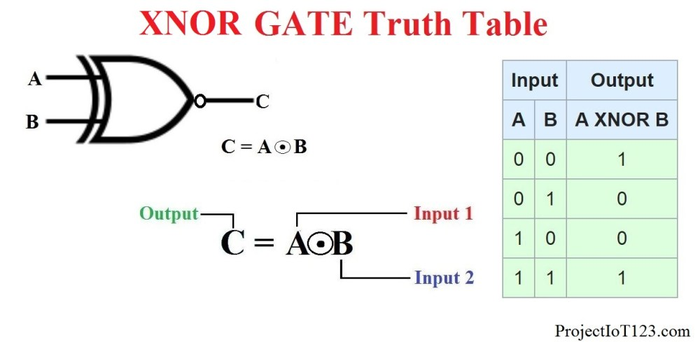 medium resolution of xnor gate is the complement of the xor gate the truth table schematic symbol and boolean expression of the xnor gate is as shown in the following figure