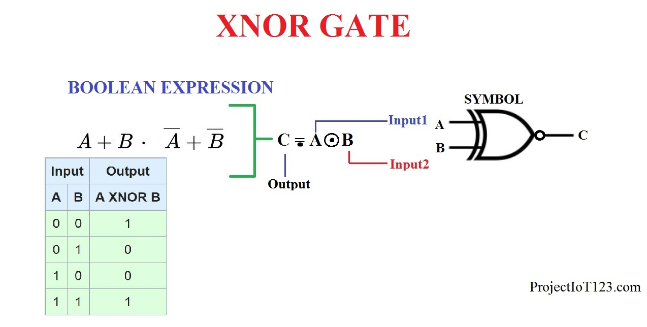hight resolution of the boolean expression representing the xnor gate functionality is as shown in the following figure