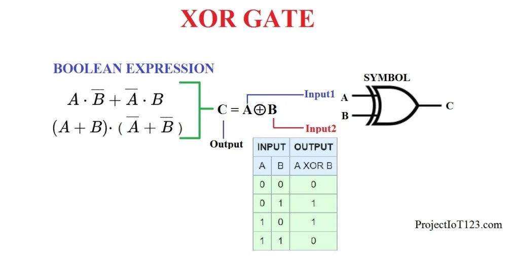 medium resolution of digital logic gates are the building blocks of the digital circuit each basic logic gate implements a unique boolean function and a complex boolean