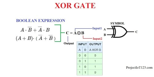 small resolution of digital logic gates are the building blocks of the digital circuit each basic logic gate implements a unique boolean function and a complex boolean