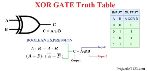 small resolution of the output of the xor exclusive or gate is high if and only if one of the inputs a and b of the xor is high otherwise the output will be low