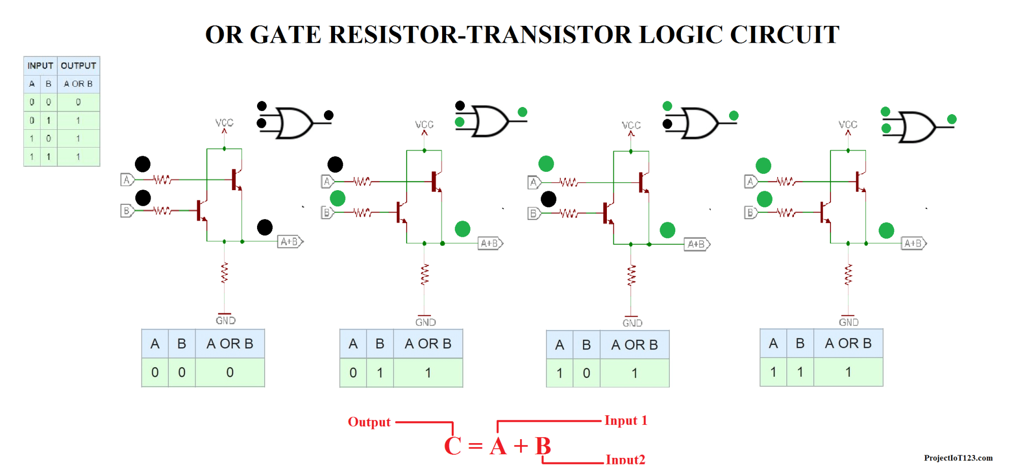 hight resolution of the inputs of the or gate are connected to base of the transistors and the output is connected to the emitter as shown in the figure when either of the