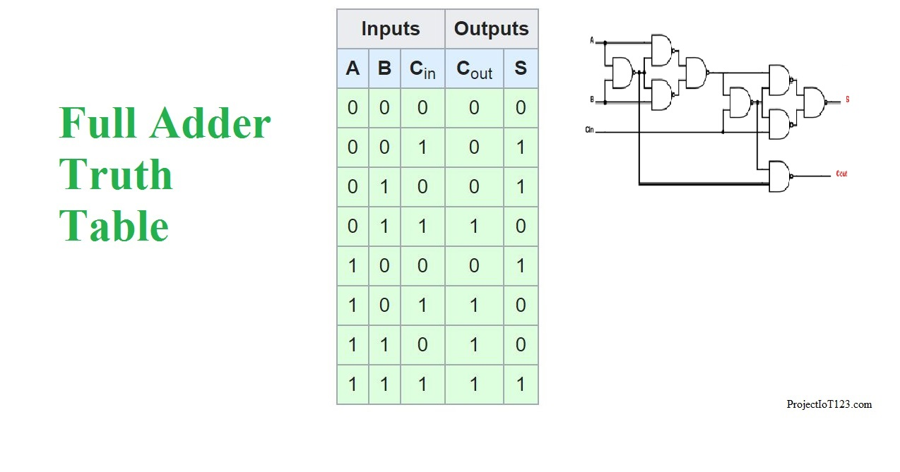 hight resolution of full adder truth table