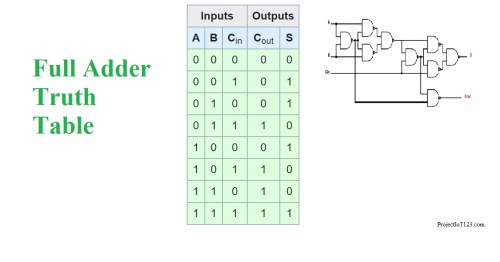 small resolution of full adder truth table