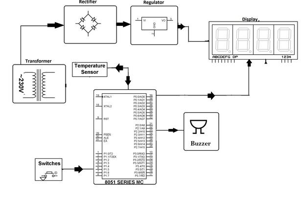 Description of Machine Overheat Detection With Alert