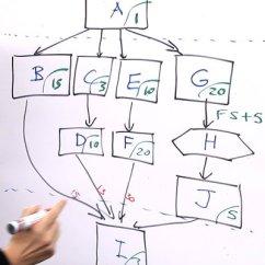 Project Management Network Diagram Critical Path 2005 Nissan Altima Wiring Method Demo Projectmanagement Co Za