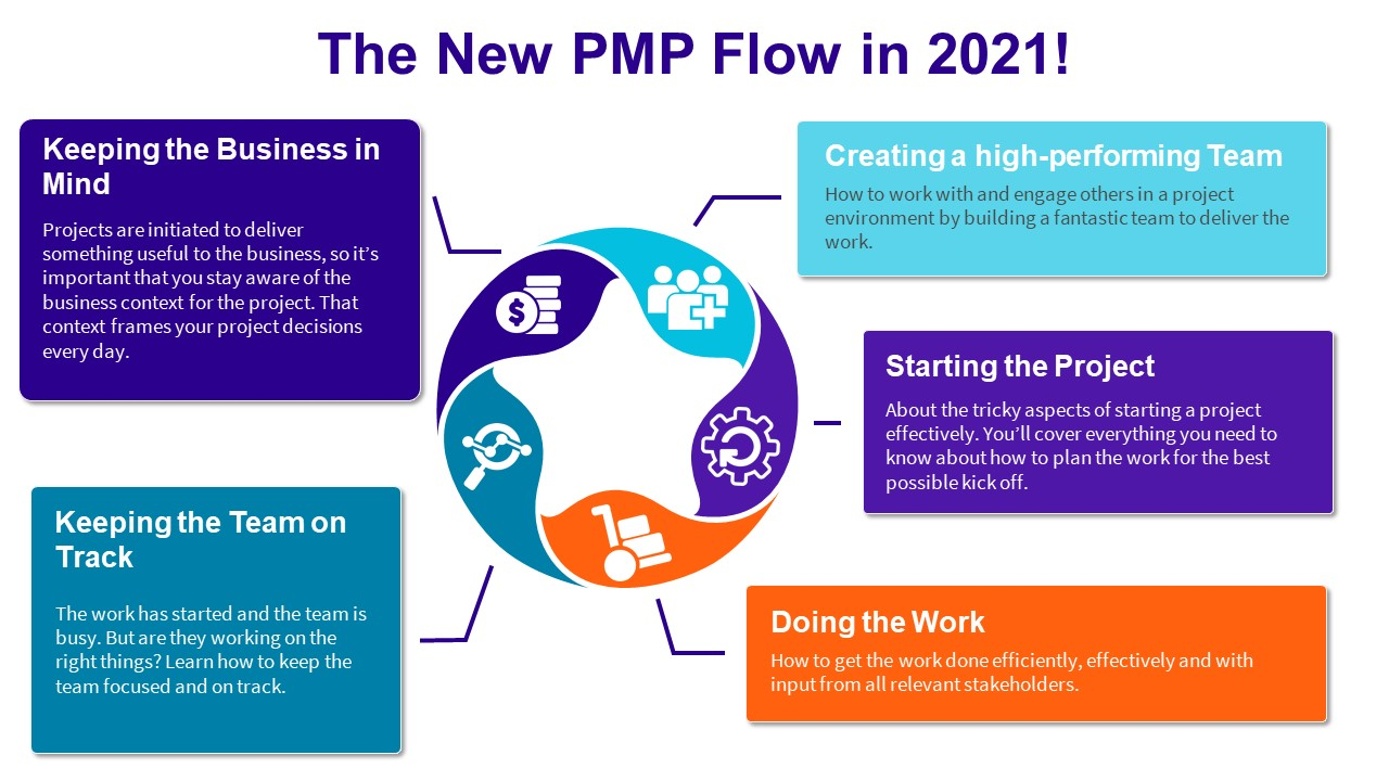 PMP Exam Flow Overview