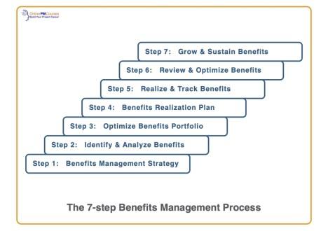 7-Step-Benefits-Management-Process