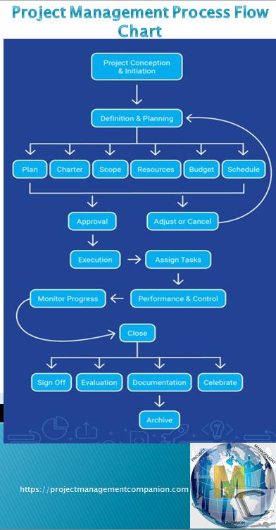 Project Management Process Flow Chart