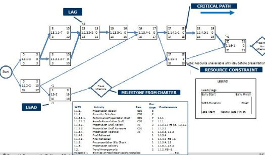 How To Make Network Diagram Project Management Images For Studyng HD