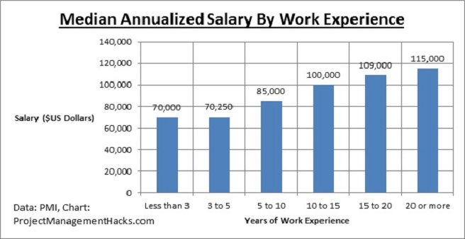 Project Manager Salary 4 Key Insights To Earn 100000 Per Year  Project Management Hacks