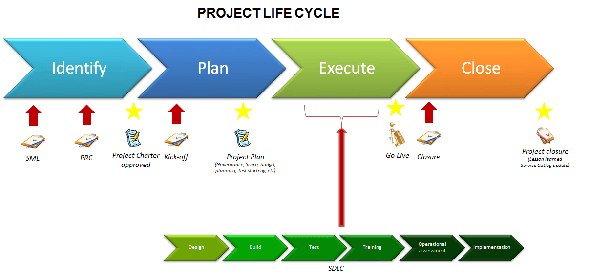 best program to draw diagrams pir wiring diagram lighting what does project life cycle mean? – management visions