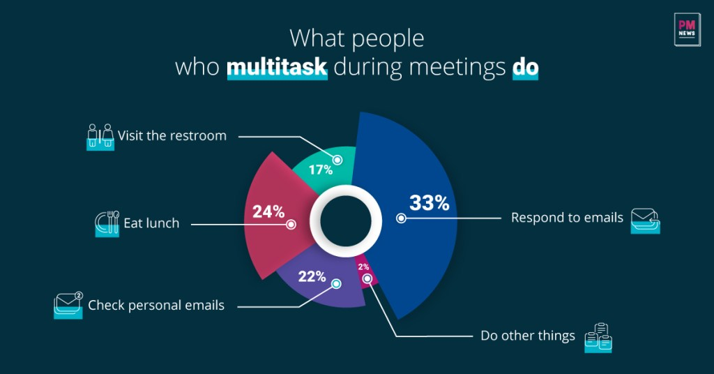 Infographic of People Who Multitask During Meetings Do
