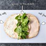 Easy Turkey Pinwheels Meal Prep Project Meal Plan
