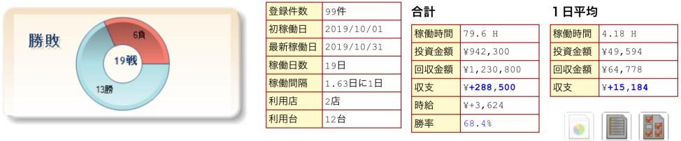 2019年10月のパチスロ収支