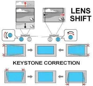 Keystone Corrections và Lens Shift