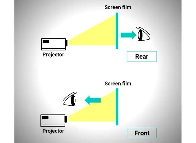 01 Các loại màn hình máy chiếu khác nhau 08 Màn hình máy chiếu phía sau