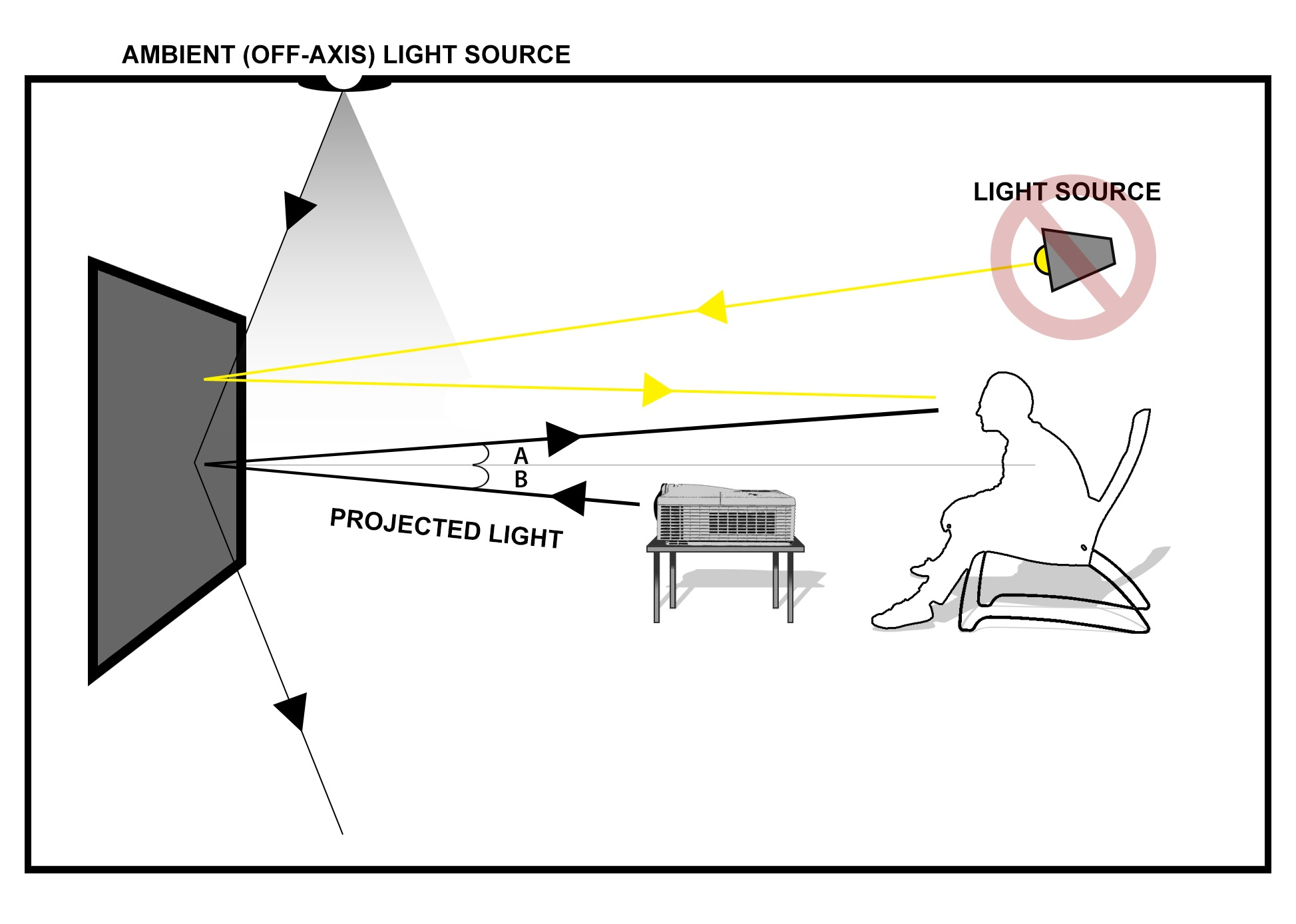 Ultra-Short-Throw Projectors and Ambient Light Rejecting