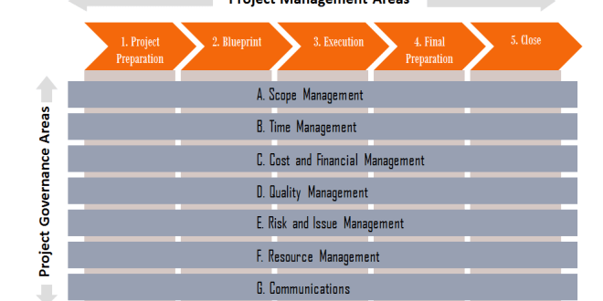 Project pundit best practices for project management presentation malvernweather Image collections