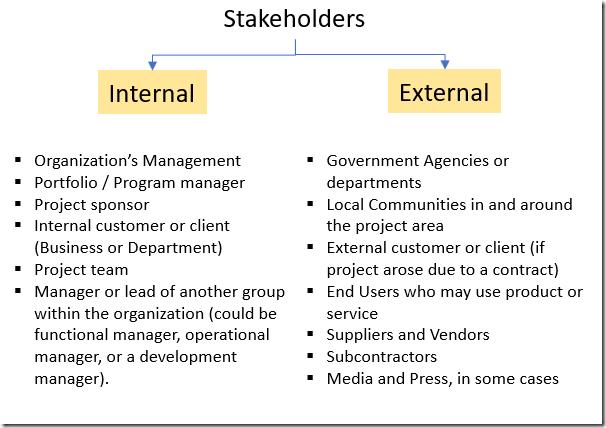 Stakeholders project stakeholders Project Stakeholders Stakeholders thumb