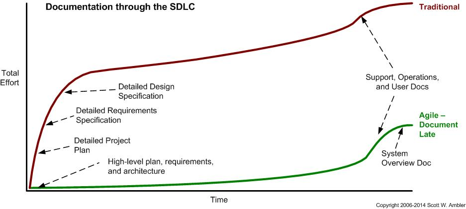 How much documentation is enough in a project? lifecycleDocumentation