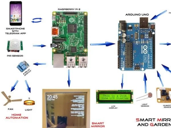 Network Wiring Diagram Example Smart Mirror With Home Automation Using Chats