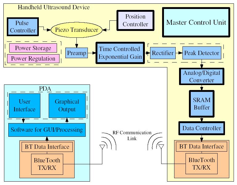 Ultrasound Machine Diagram