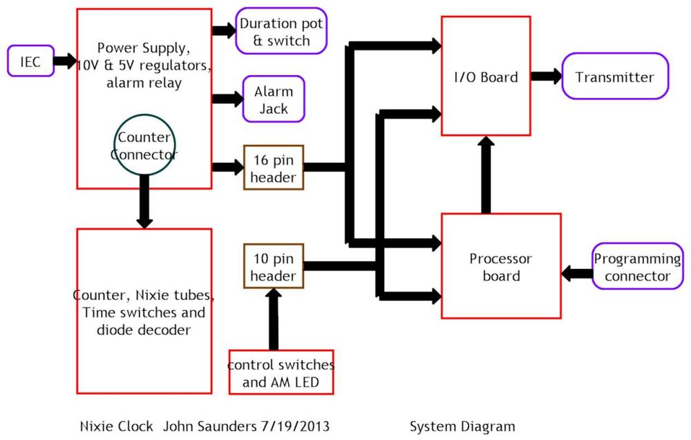 medium resolution of this is the system diagram