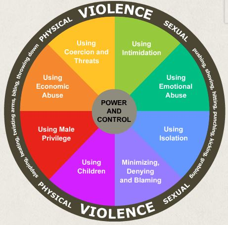 emotional cycle of abuse diagram visio data flow example the muslim wheel domestic violence