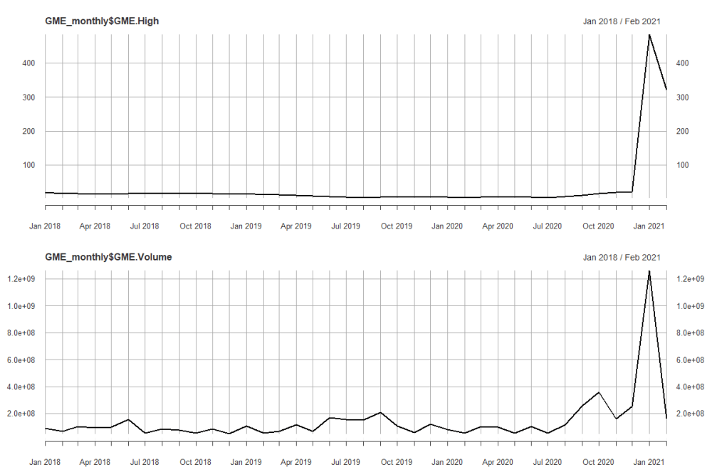 Plots of monthly stock price highs and trading volume for GameStop stock
