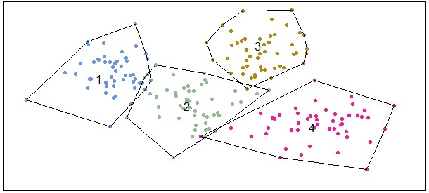Color-coded data on a plot with each color enclosed by a black line